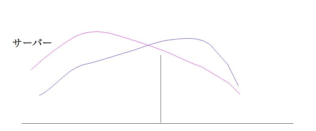 ショートサーブの軌道(良い例・悪い例)