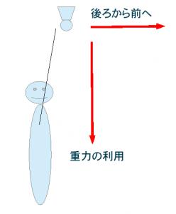 捻ること(ひねること)・体重移動でスマッシュを強化する方法