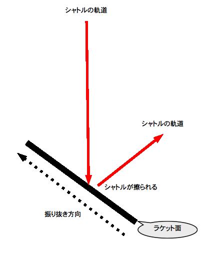 ドライブフェイント右利き用の解説図