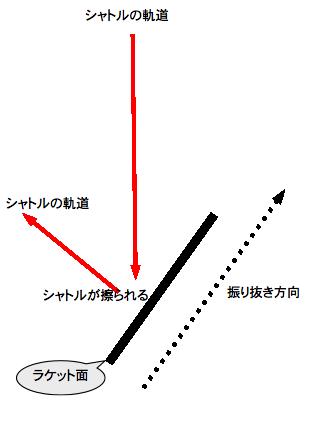 ドライブフェイント左利き用の解説図