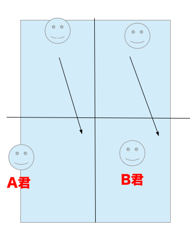 バドミントン下手なら基礎打ち、ドロップ交互、パターン練習で上達できる