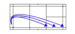 スマッシュのストレートのコースは大きく分けて3つ(A)