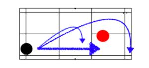 ノータッチをせず次の配球を予測する2つの方法