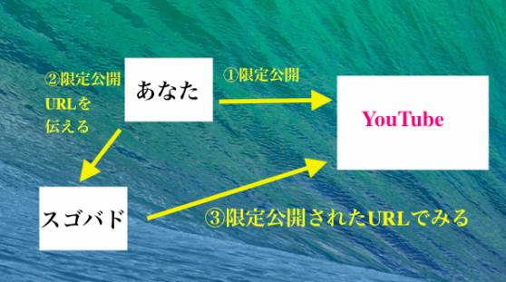 【YouTubeコーチング】に【動画】をユーチューブ限定公開して教わる生徒さん募集