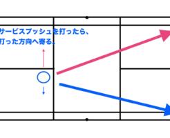 【サービスプッシュ】の後の立ち位置とその後の対応(ダブルス編)