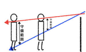 立ち位置で変わるレシーブの範囲