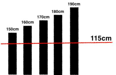 バドミントンのサーブが115センチルール適用になった!